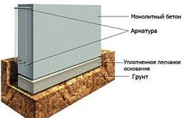 ustroystvo-beton-fundamenta